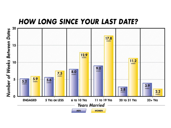 how long since dated partner